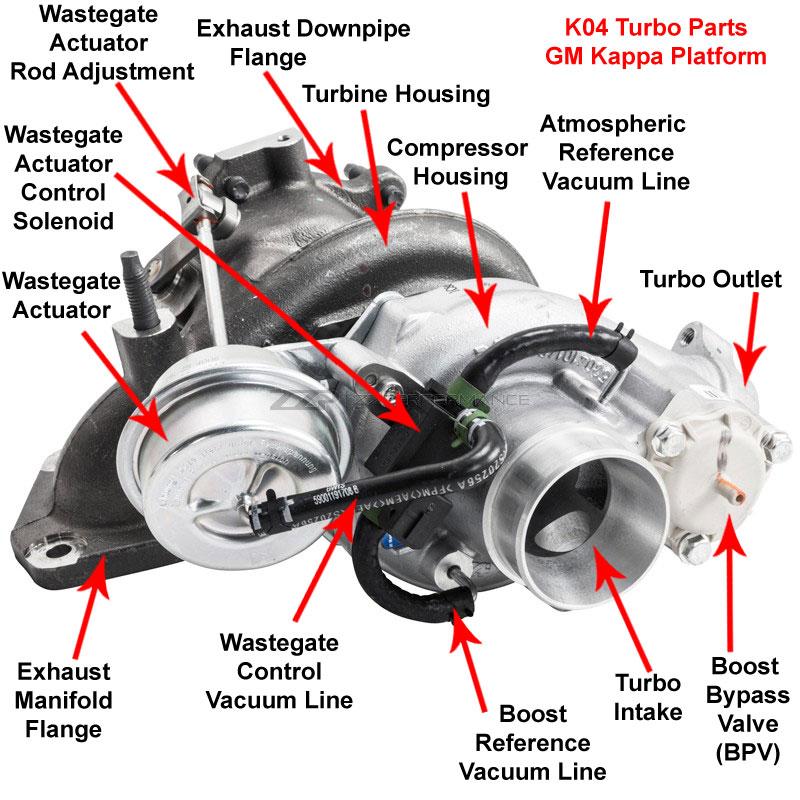 Wastegate actuator solenoid? - Saturn Sky Forums: Saturn Sky Forum