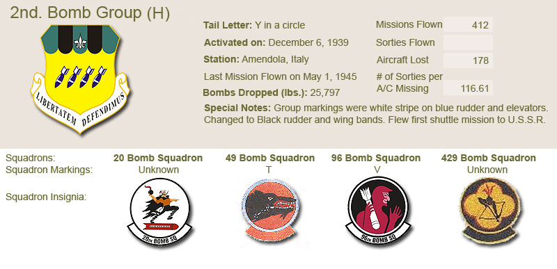 2nd Bomb Group and Unit Insignias