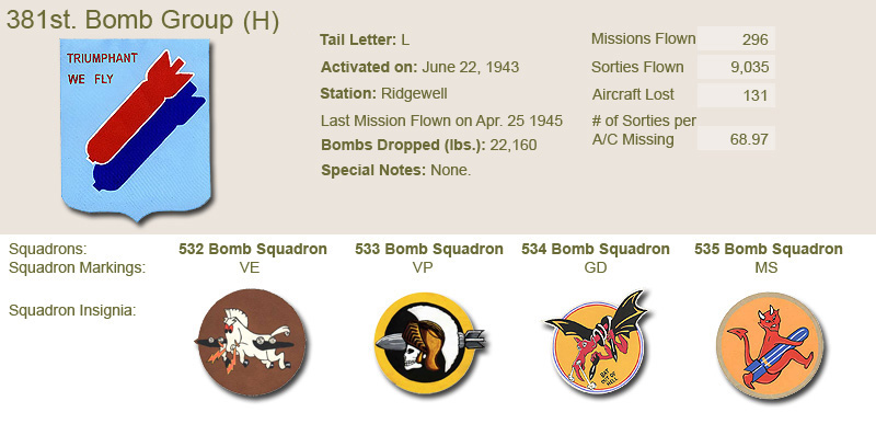 381st Bomb Group and Unit Insignias