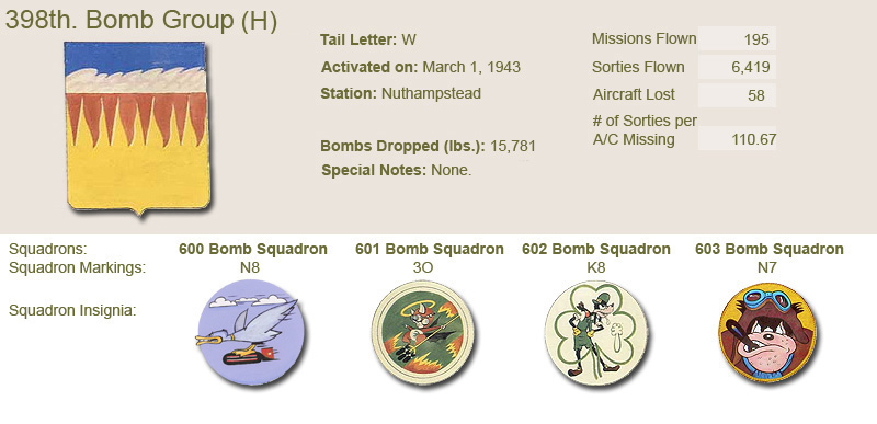 398th Bomb Group and Unit Insignias
