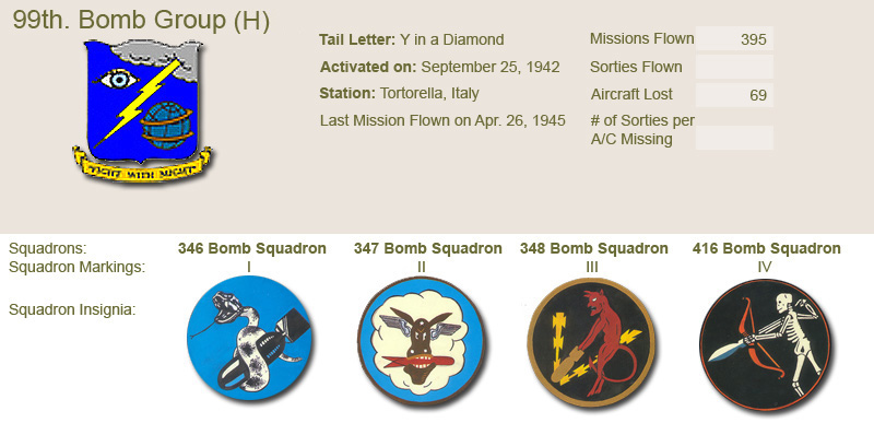 99th Bomb Group and Unit Insignias